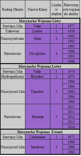 0372db31508b0 Wybrane okręty Marynarki Wojennej Litwy, Łotwy i Estonii. Opracowanie  autora.