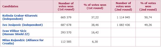 Wyniki wyborów prezydenckich w 2015 r.
