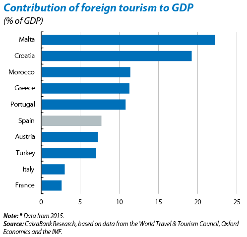 Udział turystyki w PKB wybranych krajów.