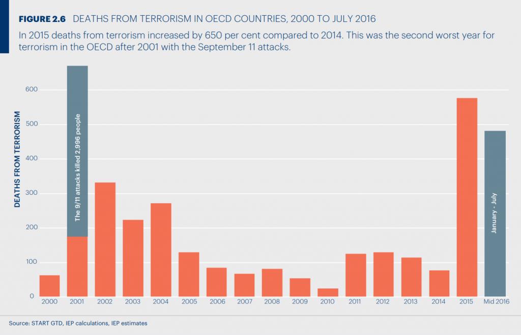 Wykres pokazujący ilość zabitych w wyniku zamachów terrorystycznych w krajch OECD w latach 200-2016 połowa roku) Poniżej 100 lata: 2000,2006,2007,2008,2009,2010,2014. Poniżej 200 lata: 2005, 2011, 2012, 2013. Poniżej 300 lata: 2003, 2004. Poniżej 400 rok: 2002. Poniżej 500 rok: 2016. poniżej 600 rok: 2015. Powyżej 600 rok: 2001
